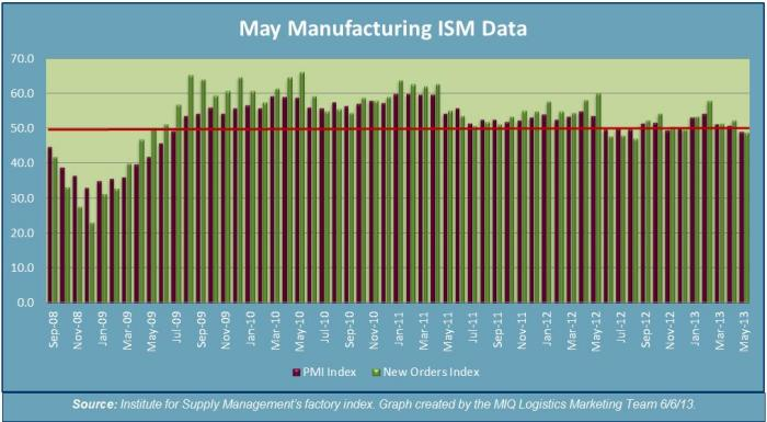 May Manufacturing ISM Data 2013