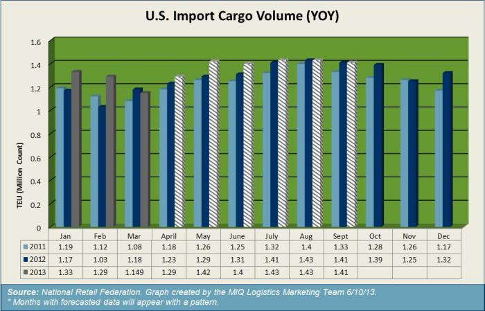 US Import Container Forecast June 2013