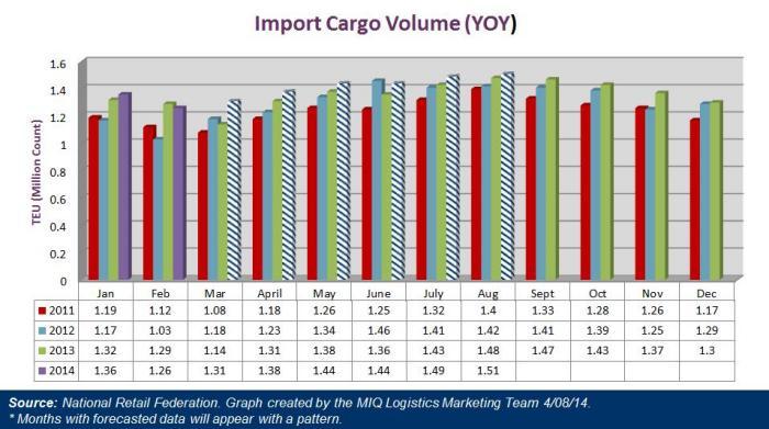 US Import Cargo Volume