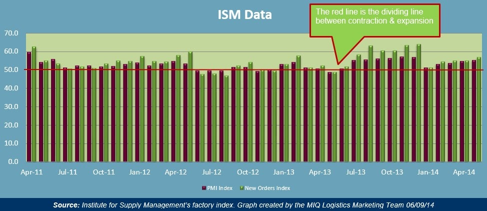 ISM Manufacturing Data 060914