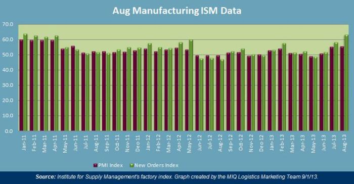 August 2013 Manufacturing ISM Data