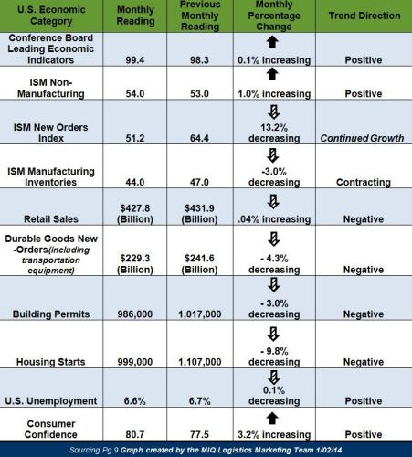 February 2014 Economic Update
