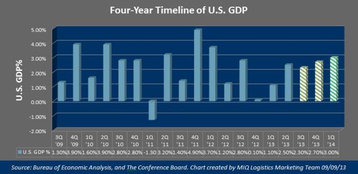US GDP Timeline September 2013