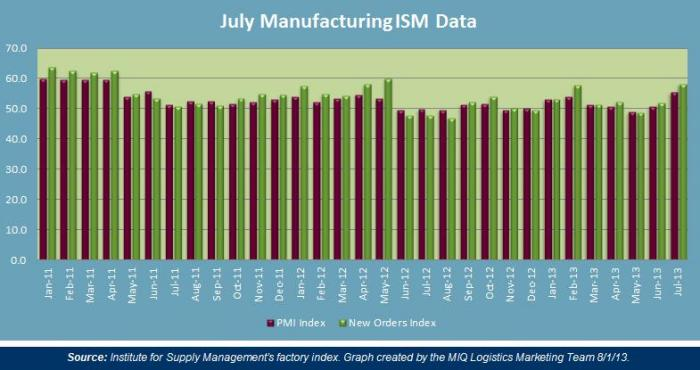 July 2013 Manufacturing ISM Data