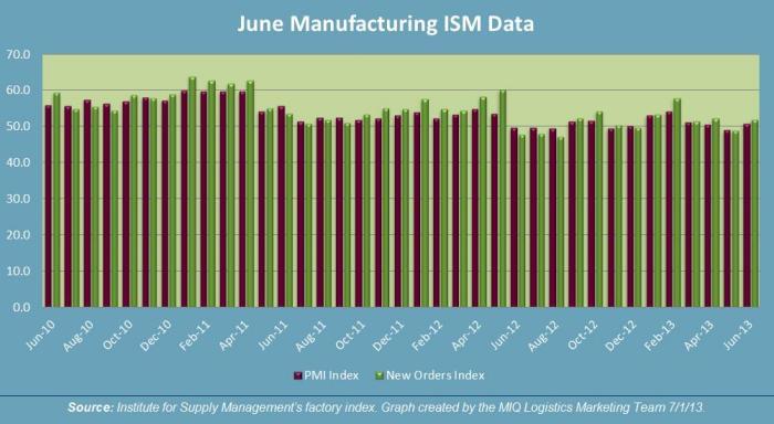 June 2013 Manufacturing ISM Data