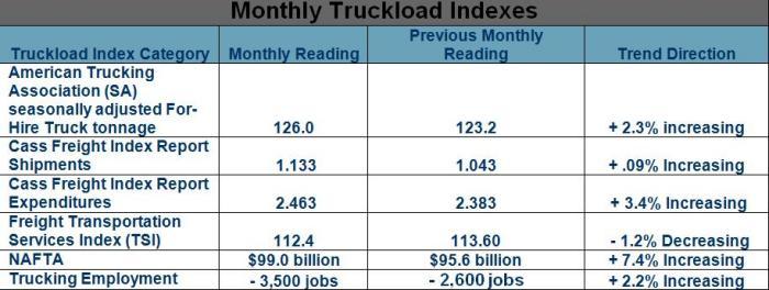 June Monthly Truckload Indexes