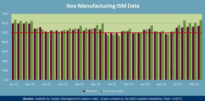 November Manufacturing ISM Data