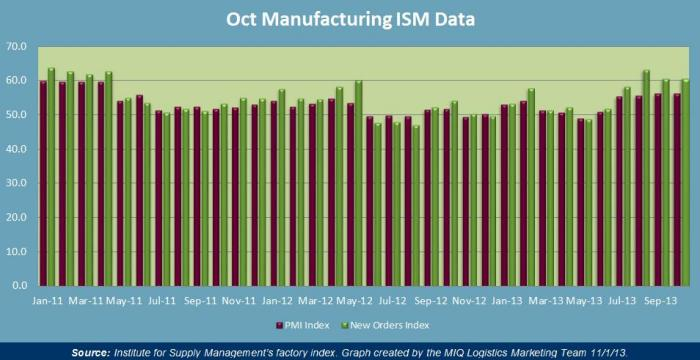 October Manufacturing ISM Data