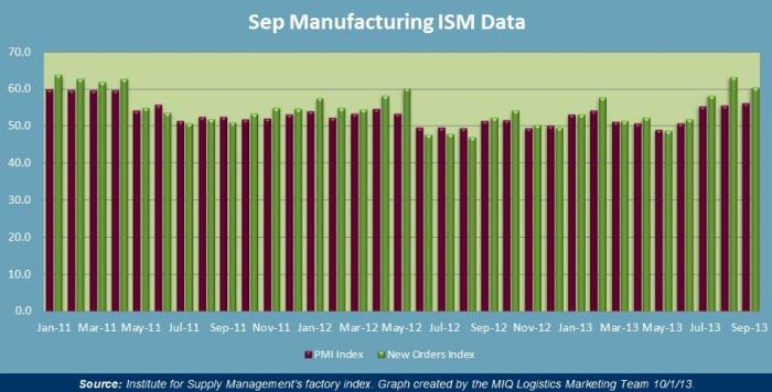 September 2013 Manufacturing ISM Data