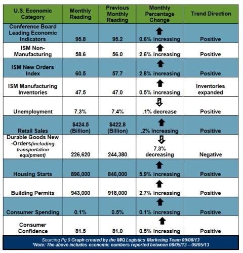 US Economic Chart September 2013