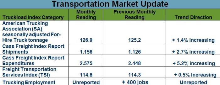 Transportation Market Update October 2013