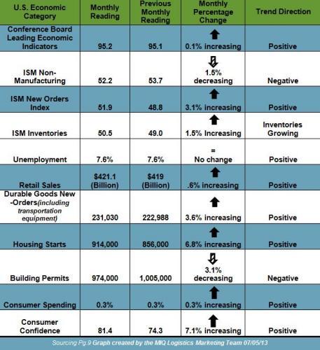 US Economic Chart July 2013