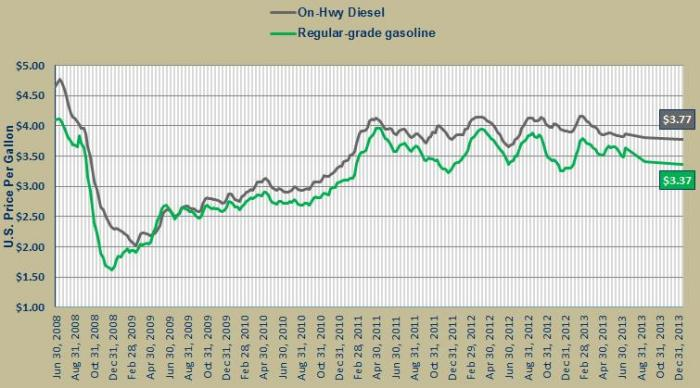 US Fuel Forecast July 2013