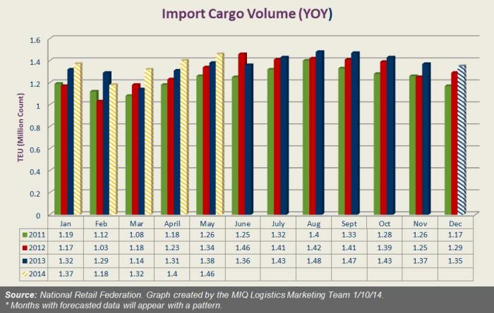 US January Import Cargo Volume