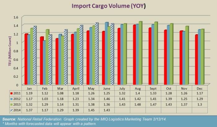 US February Import Cargo Volume