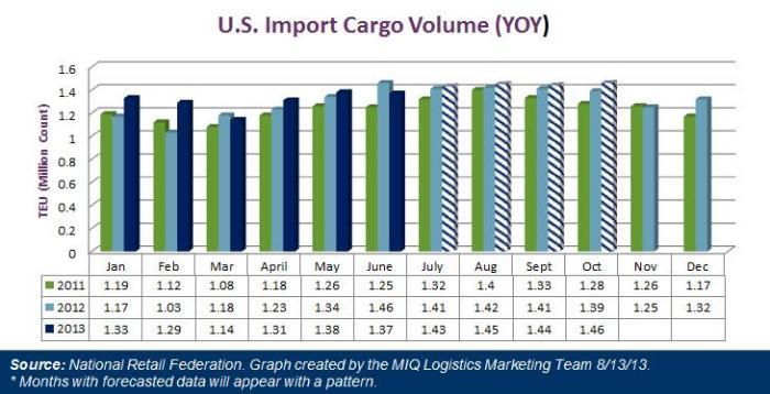 US Import Cargo Volume August 2013