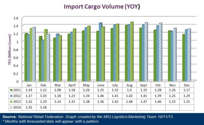 US Import Cargo Volume October 2013