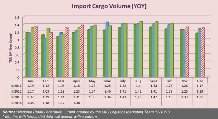 US December Import Cargo Volume