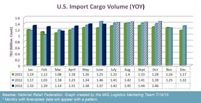 US Import Container Forecast July 2013