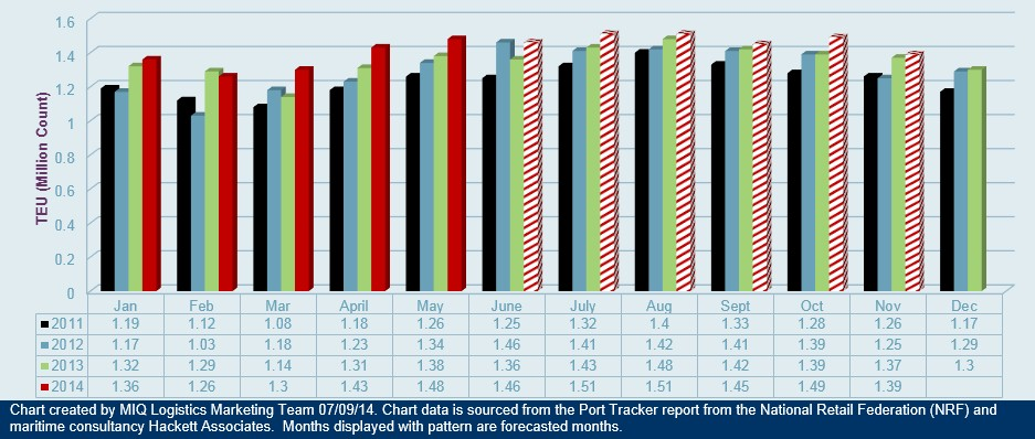 U.S. Import Cargo Volume Forecast 070914
