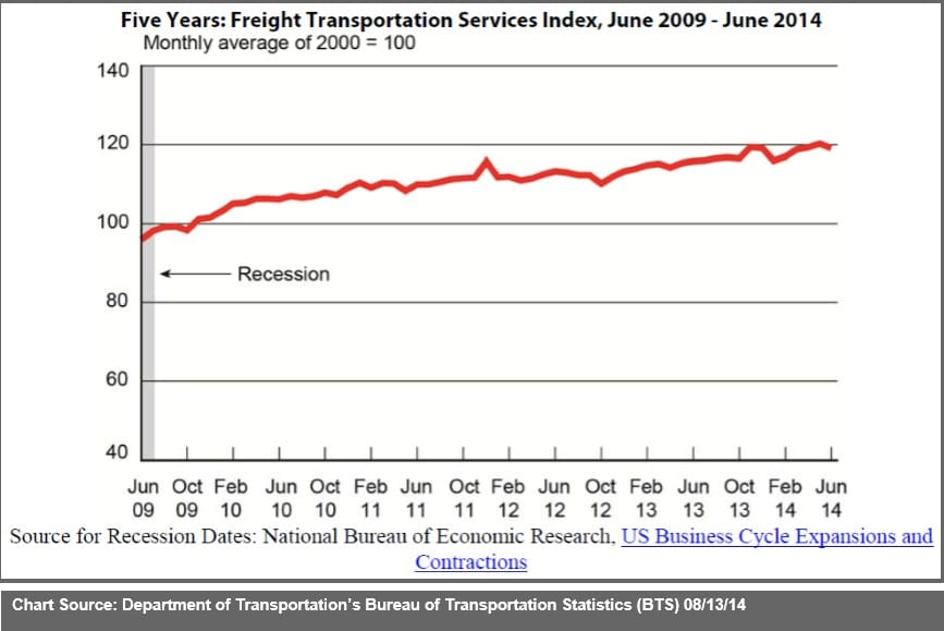 June 2014 Freight Transportation Services Index (TSI) v2