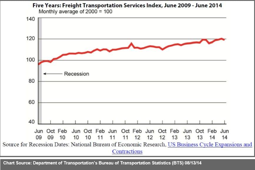 June 2014 Freight Transportation Services Index (TSI) v2
