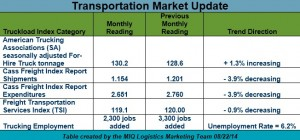 Transportation Market Update 082614