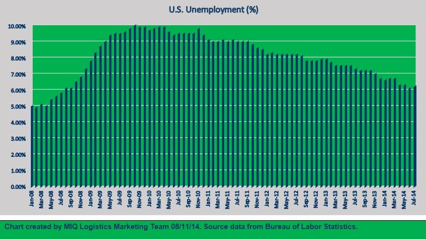 U.S. Unemployment 081114