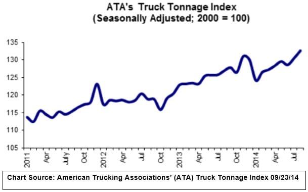 ATA Truck Tonnage Index 092314