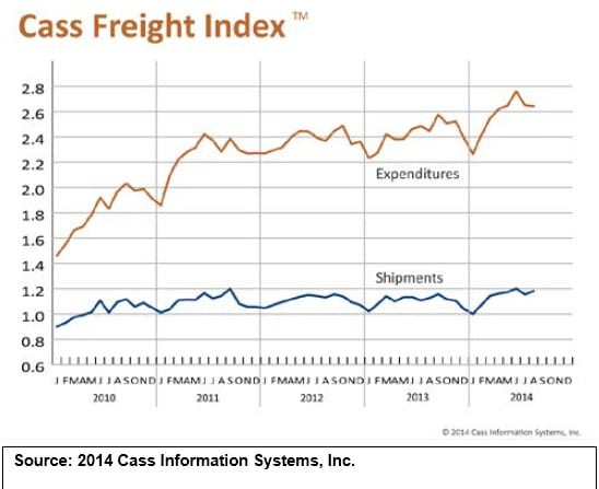 Cass Freight Index Report August 2014