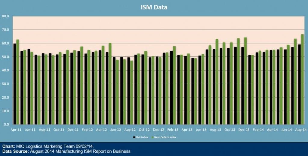 ISM Data 090214