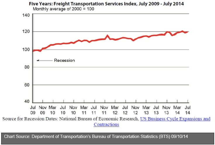 July 2014 Freight Transportation Services Index (TSI)