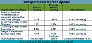 N.A. Transportation Market Update 092614
