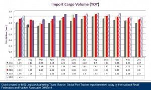 U.S. Import Cargo Volume 090914