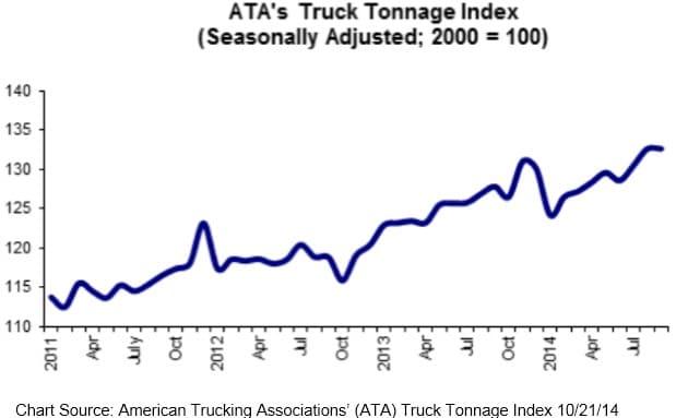 American Trucking Associations' ATA 102114