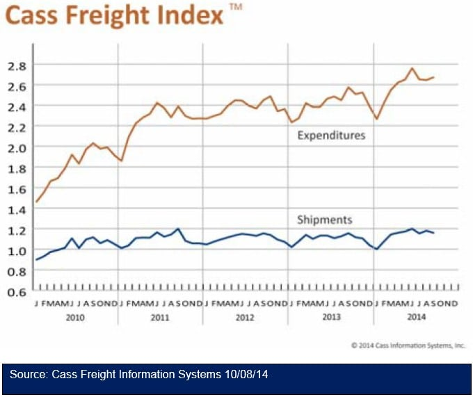 Cass Freight Index Report - September 2014