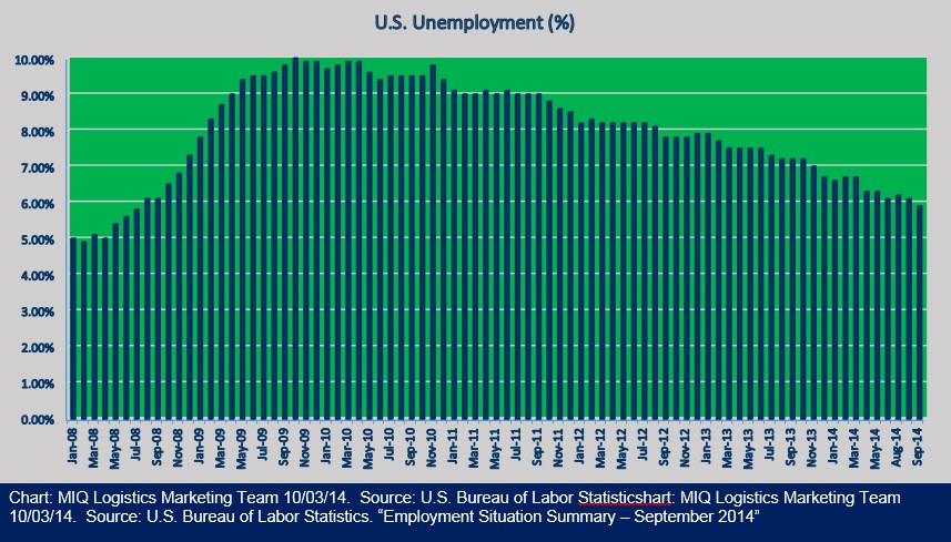 Employment Situation Summary September 2014