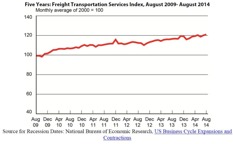 Freight Transportation Services Index August 2014