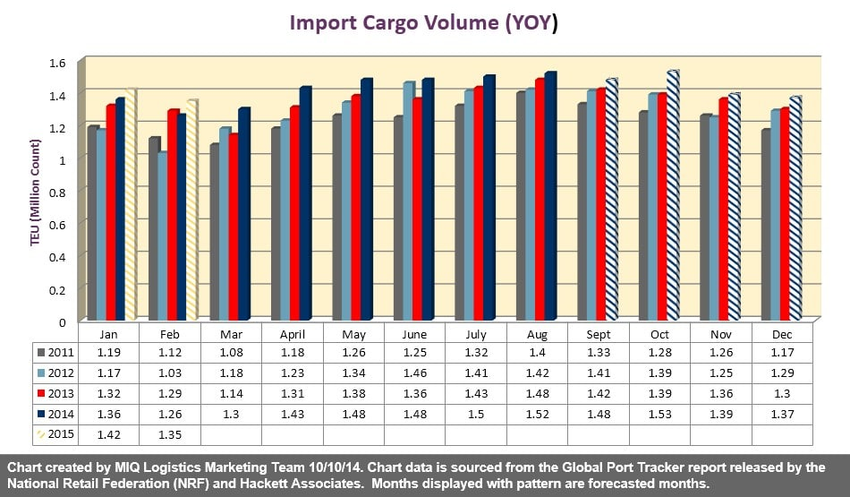 Import Container Forecast 101014