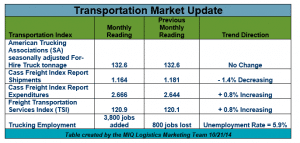 October 2014 Transportation Index