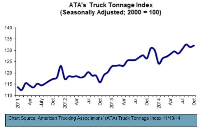 ATA's Truck Tonnage Index October 111814