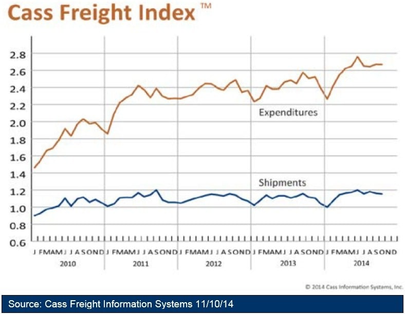 Cass Freight Index Report - October 2014