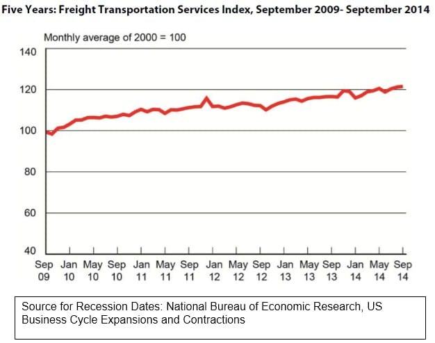 Five Years Freight Transportation Services Index September 2009 - 2014