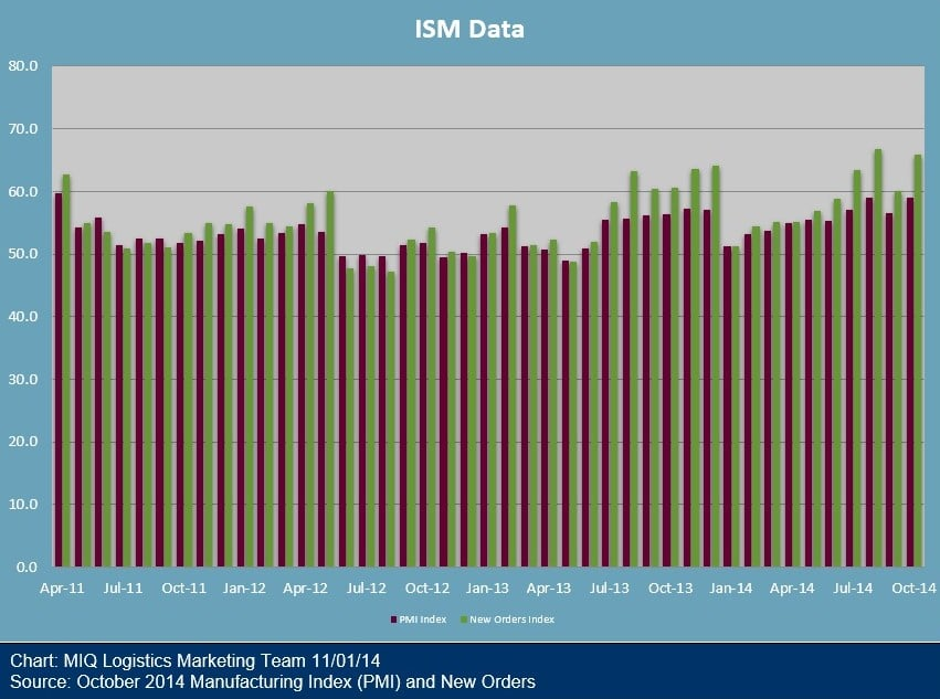 October 2014 Manufacturing ISM Report on Business