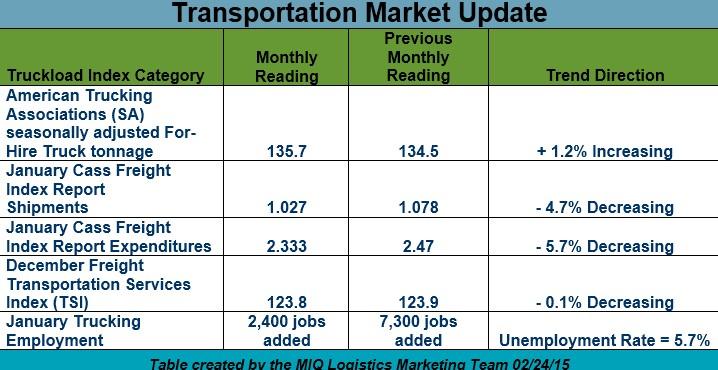 Transportation Market Update