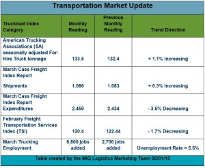 Transportation Market Update 050115