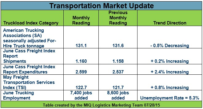 Transportation Market Update 072915