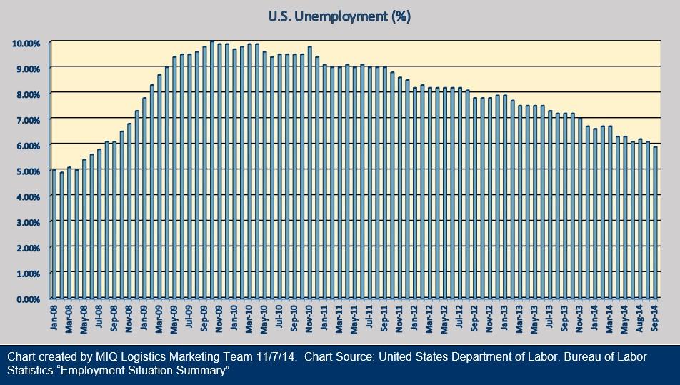 U.S. Unemployment 110714