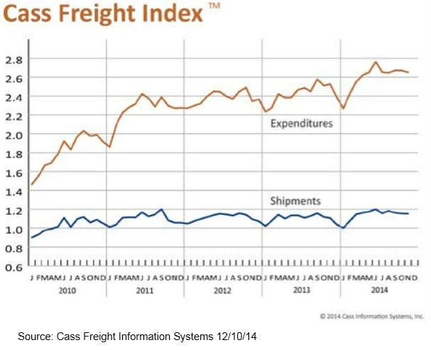 Cass Freight Index Report 121014
