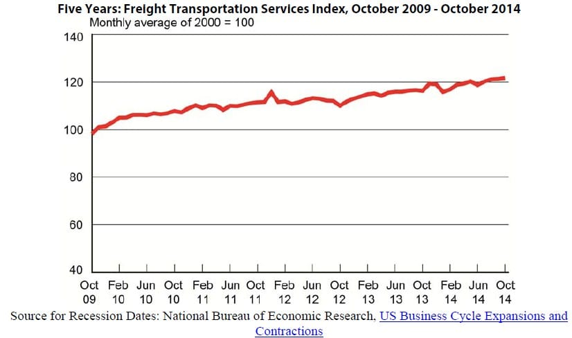 Freight Transportaton Services Index - October 2014
